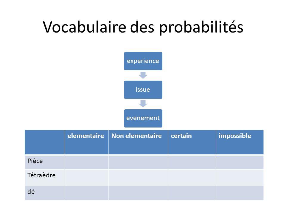 Vocabulaire des probabilités experienceissueevenement elementaireNon elementairecertainimpossible Pièce Tétraèdre dé