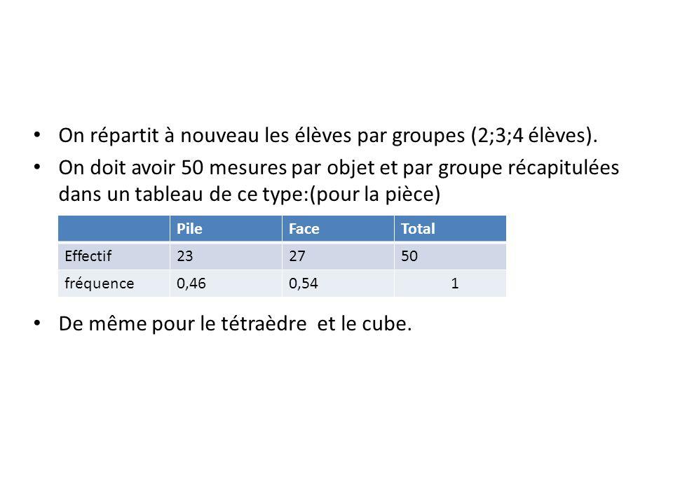 On répartit à nouveau les élèves par groupes (2;3;4 élèves). On doit avoir 50 mesures par objet et par groupe récapitulées dans un tableau de ce type: