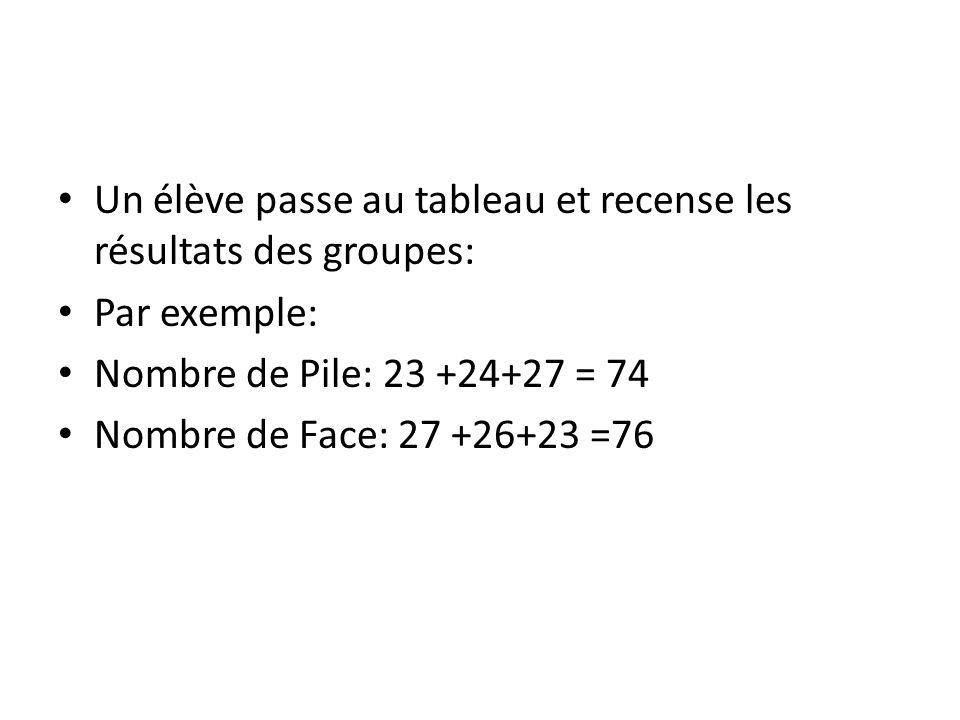 Un élève passe au tableau et recense les résultats des groupes: Par exemple: Nombre de Pile: 23 +24+27 = 74 Nombre de Face: 27 +26+23 =76