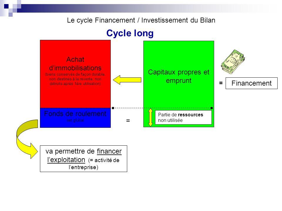 Le cycle Financement / Investissement du Bilan Capitaux propres et emprunt Financement = Achat dimmobilisations (biens conservés de façon durable, non
