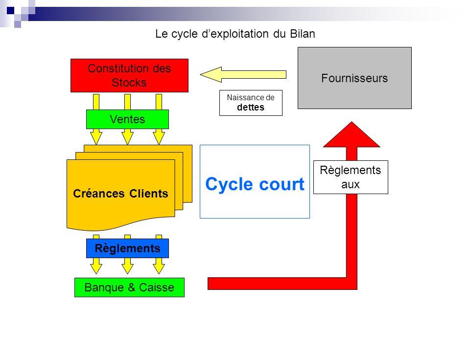 Le cycle dexploitation du Bilan Constitution des Stocks Fournisseurs Ventes Créances Clients Règlements Banque & Caisse Règlements aux Naissance de de