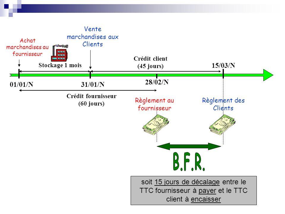 Les conséquences du cycle dexploitation Stocks Créances Clients Fournisseurs Besoin en fonds de roulement Le BFR naît du décalage entre lencaissement des créances clients et le paiement des dettes fournisseurs, ainsi que du volume des postes actif et passif.