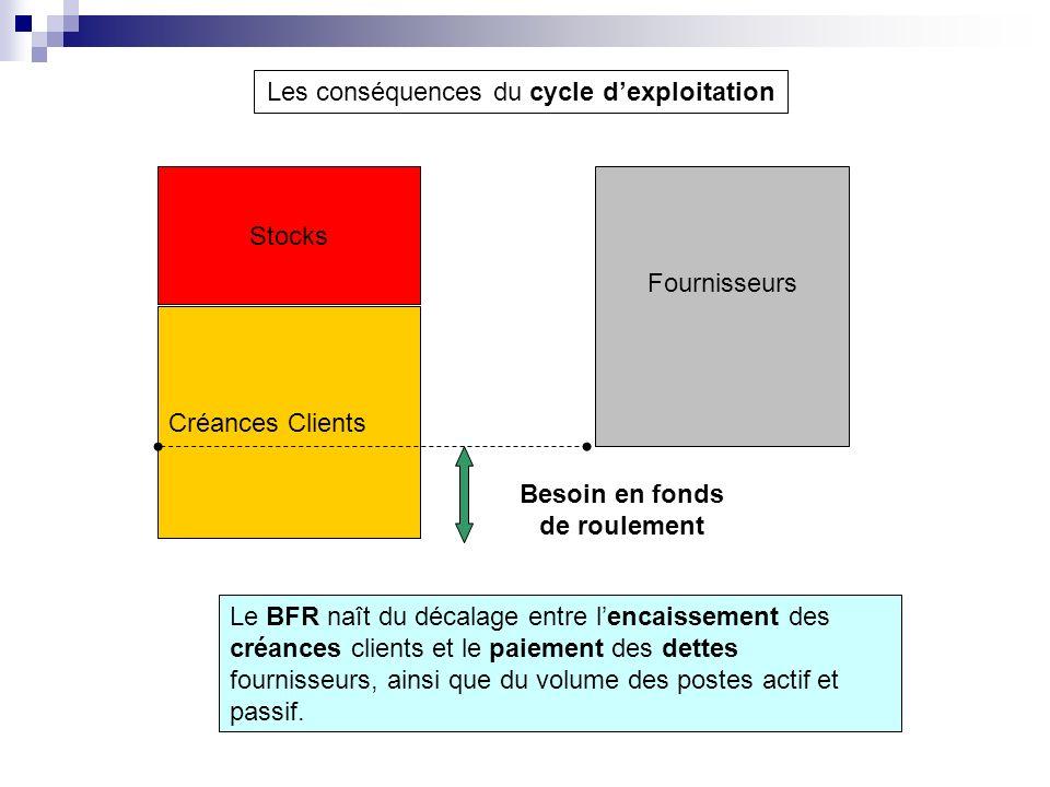 Les conséquences du cycle dexploitation Stocks Créances Clients Fournisseurs Besoin en fonds de roulement Le BFR naît du décalage entre lencaissement