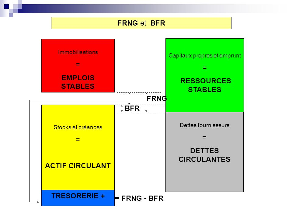 FRNG et BFR Capitaux propres et emprunt = RESSOURCES STABLES Immobilisations = EMPLOIS STABLES FRNG Dettes fournisseurs = DETTES CIRCULANTES Stocks et créances = ACTIF CIRCULANT BFR TRESORERIE - FRNG – BFR =