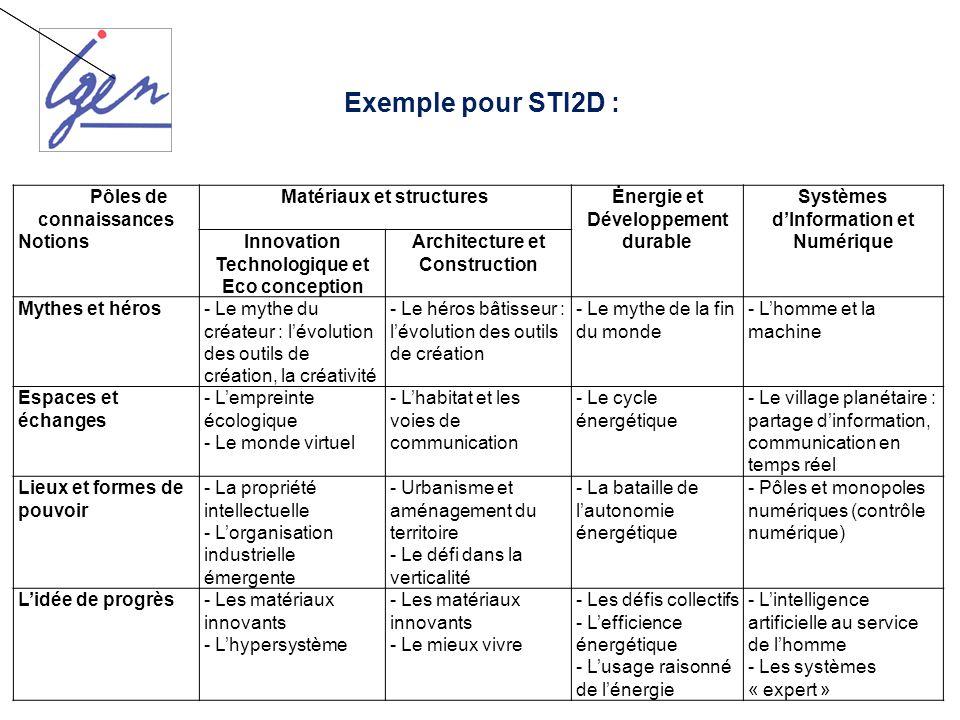 Exemple pour STI2D : Pôles de connaissances Notions Matériaux et structuresĖnergie et Développement durable Systèmes dInformation et Numérique Innovat