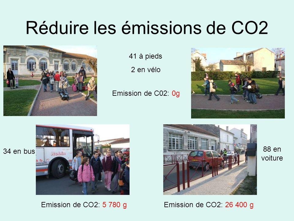 Réduire les émissions de CO2 Emission de C02: 0g Emission de CO2: 26 400 gEmission de CO2: 5 780 g 41 à pieds 2 en vélo 34 en bus 88 en voiture