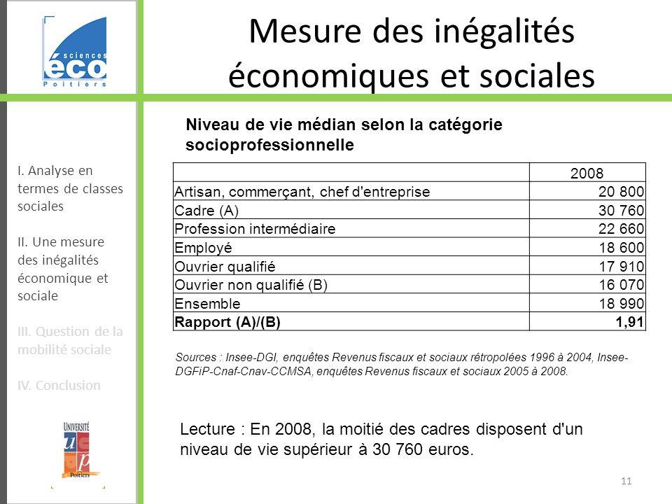 Mesure des inégalités économiques et sociales 2008 Artisan, commerçant, chef d'entreprise20 800 Cadre (A)30 760 Profession intermédiaire22 660 Employé