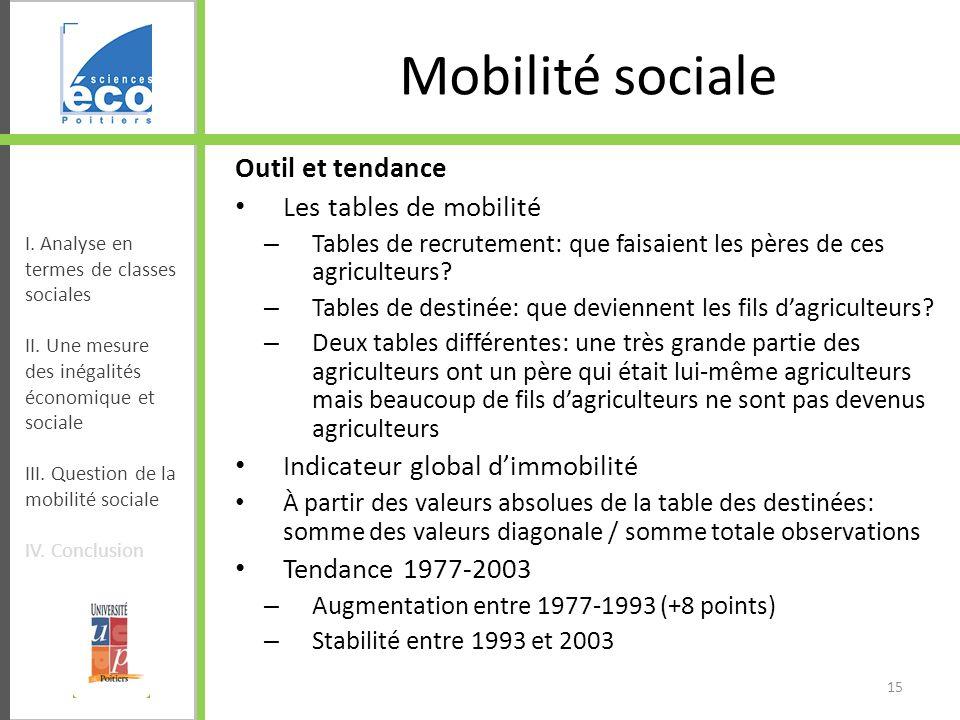 Mobilité sociale Outil et tendance Les tables de mobilité – Tables de recrutement: que faisaient les pères de ces agriculteurs? – Tables de destinée: