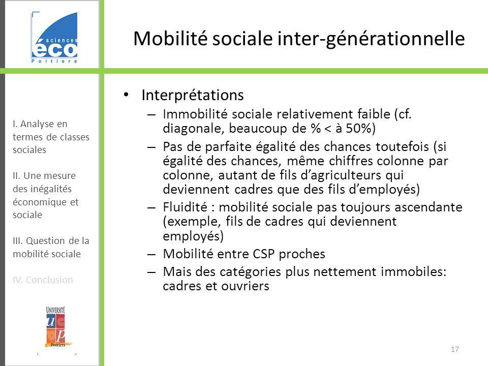 Mobilité sociale inter-générationnelle Interprétations – Immobilité sociale relativement faible (cf. diagonale, beaucoup de % < à 50%) – Pas de parfai