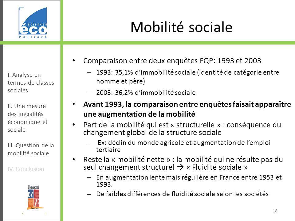 Comparaison entre deux enquêtes FQP: 1993 et 2003 – 1993: 35,1% dimmobilité sociale (identité de catégorie entre homme et père) – 2003: 36,2% dimmobil