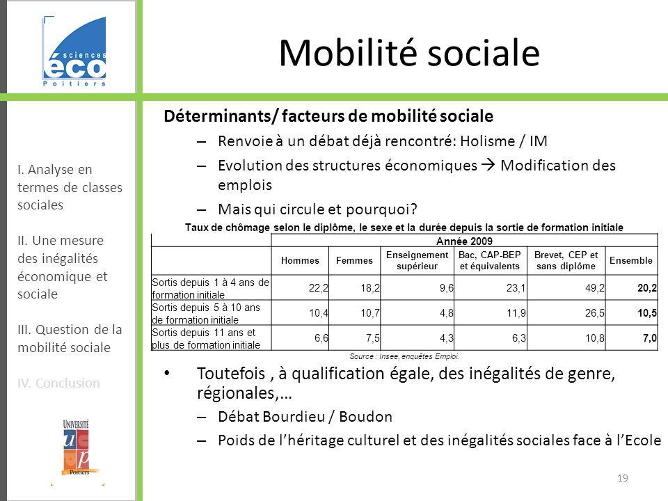 Mobilité sociale Déterminants/ facteurs de mobilité sociale – Renvoie à un débat déjà rencontré: Holisme / IM – Evolution des structures économiques M