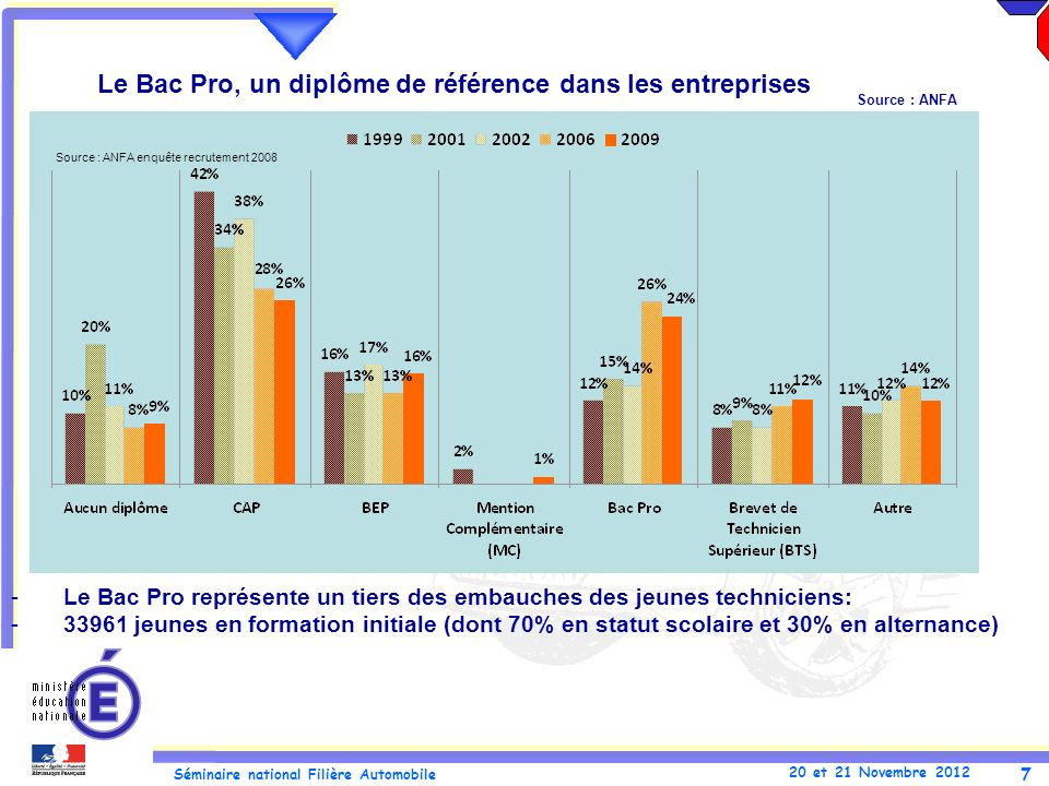 7 Séminaire national Filière Automobile 20 et 21 Novembre 2012 Le Bac Pro, un diplôme de référence dans les entreprises -Le Bac Pro représente un tier