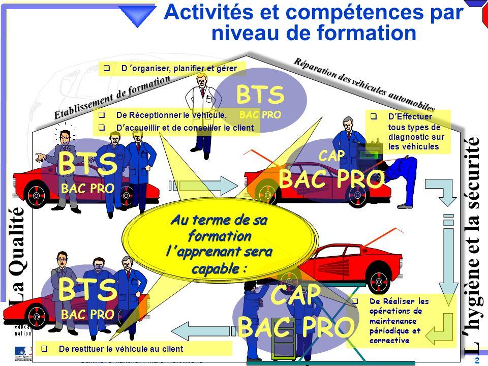 2 Séminaire national Filière Automobile 20 et 21 Novembre 2012 Réparation des véhicules automobiles Etablissement de formation Activités et compétence