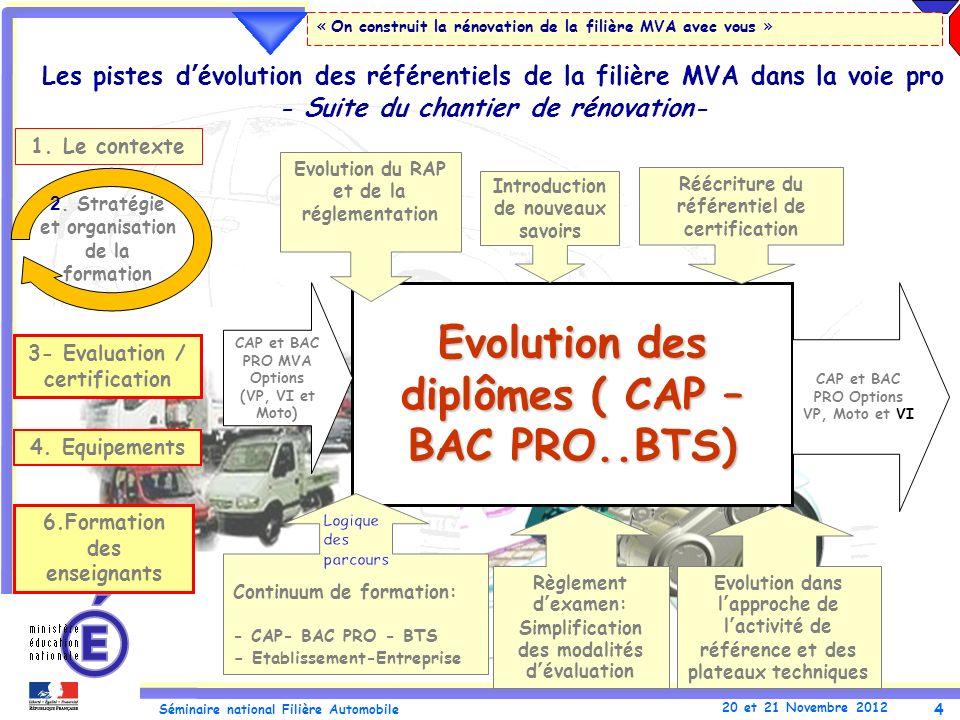 4 Séminaire national Filière Automobile 20 et 21 Novembre 2012 « On construit la rénovation de la filière MVA avec vous » Les pistes dévolution des ré