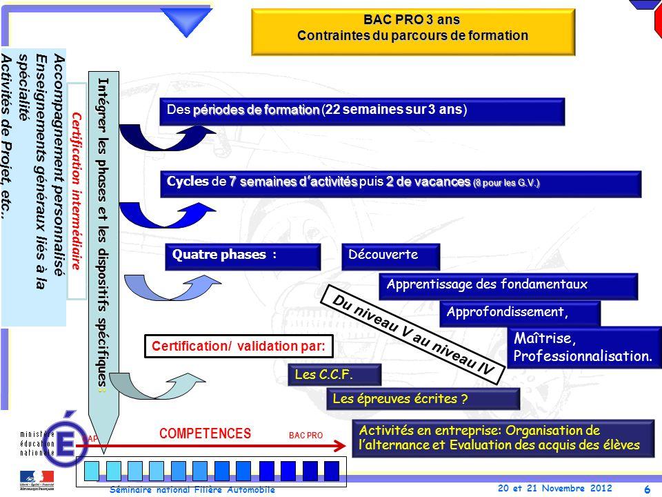 6 Séminaire national Filière Automobile 20 et 21 Novembre 2012 BAC PRO 3 ans Contraintes du parcours de formation Intégrer les phases et les dispositi