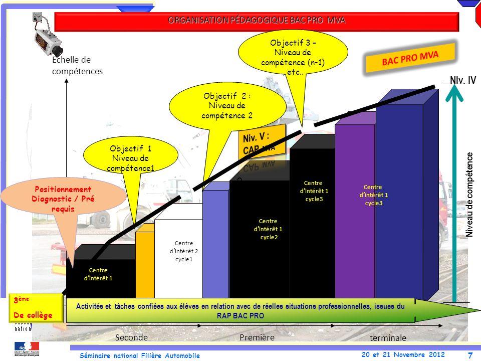 7 Séminaire national Filière Automobile 20 et 21 Novembre 2012 Objectif 1 Niveau de compétence1 SecondePremière 3 ème De collège Positionnement Diagno
