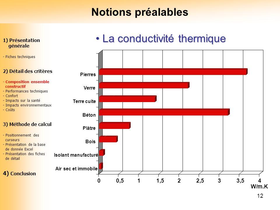 12 La conductivité thermique La conductivité thermique 1) Présentation générale - Fiches techniques 2) Détail des critères - Composition ensemble cons