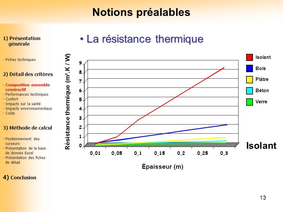 13 La résistance thermique La résistance thermique 0 1 2 3 4 5 6 7 8 9 Résistance thermique (m².K / W) 0,010,050,10,150,20,250,3 Isolant Épaisseur (m)