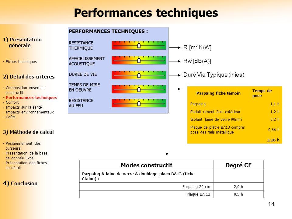 14 R [m².K/W] Rw [dB(A)] Duré Vie Typique (inies) Parpaing fiche témoin Temps de pose Parpaing1,1 h Enduit ciment 2cm extérieur1,2 h Isolant laine de