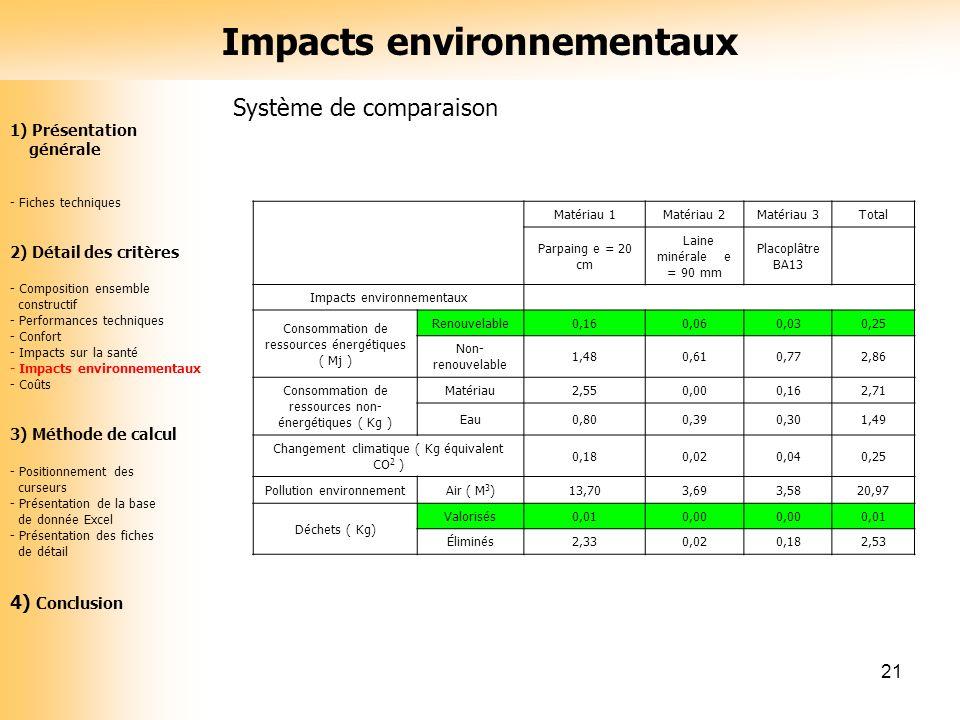 21 Système de comparaison Matériau 1Matériau 2Matériau 3Total Parpaing e = 20 cm Laine minérale e = 90 mm Placoplâtre BA13 Impacts environnementaux Co