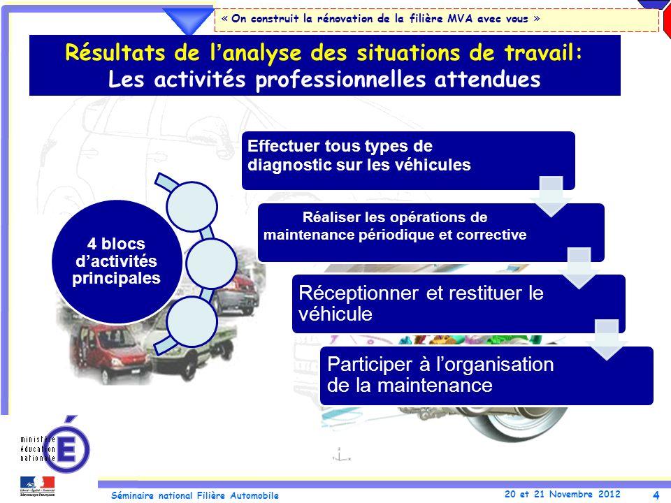 4 Séminaire national Filière Automobile 20 et 21 Novembre 2012 « On construit la rénovation de la filière MVA avec vous » Résultats de lanalyse des si