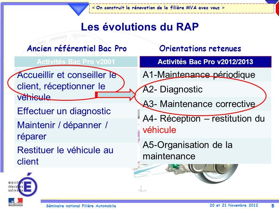 6 Séminaire national Filière Automobile 20 et 21 Novembre 2012 « On construit la rénovation de la filière MVA avec vous » RAP BACPRO MVA RAP CAP MVA T1.1 Effectuer les contrôles définis par la procédure.