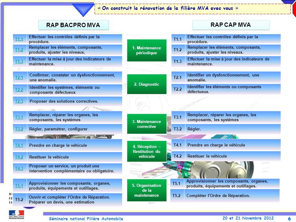 6 Séminaire national Filière Automobile 20 et 21 Novembre 2012 « On construit la rénovation de la filière MVA avec vous » RAP BACPRO MVA RAP CAP MVA T