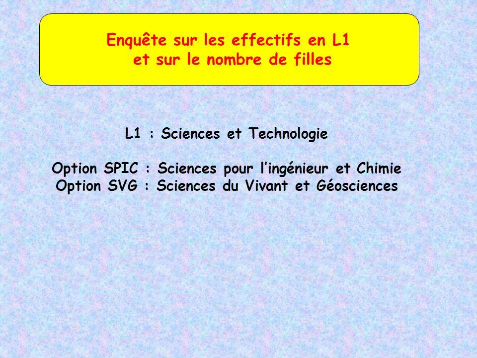 Enquête sur les effectifs en L1 et sur le nombre de filles L1 : Sciences et Technologie Option SPIC : Sciences pour lingénieur et Chimie Option SVG : Sciences du Vivant et Géosciences