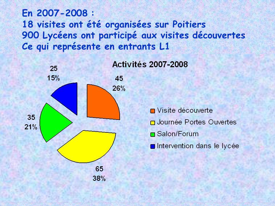 En 2007-2008 : 18 visites ont été organisées sur Poitiers 900 Lycéens ont participé aux visites découvertes Ce qui représente en entrants L1
