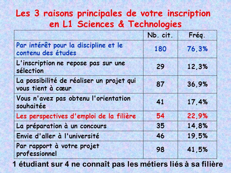 Principales difficultés redoutées en L1 .(3 des propositions suivantes) Nb.
