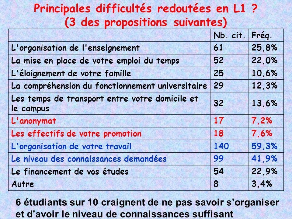 Principales difficultés redoutées en L1 . (3 des propositions suivantes) Nb.