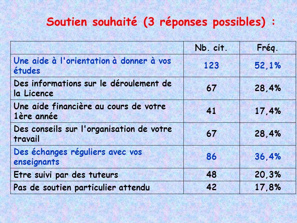 Soutien souhaité (3 réponses possibles) : Nb. cit.Fréq.