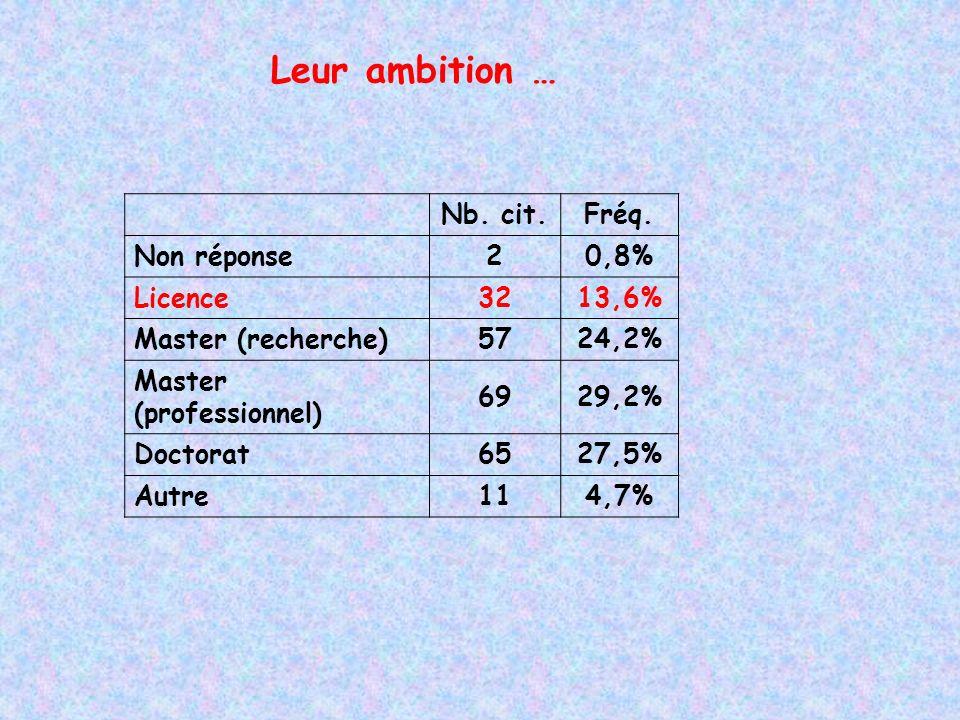Leur ambition … Nb. cit.Fréq.