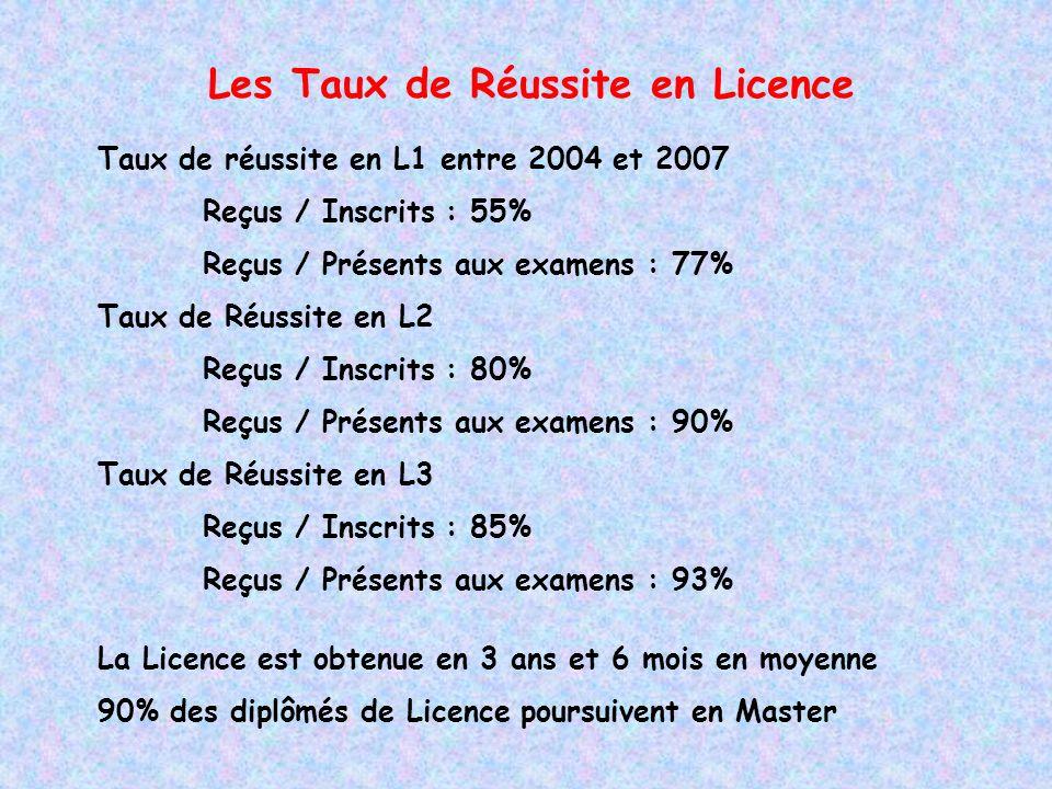 Les Taux de Réussite en Licence Taux de réussite en L1 entre 2004 et 2007 Reçus / Inscrits : 55% Reçus / Présents aux examens : 77% Taux de Réussite en L2 Reçus / Inscrits : 80% Reçus / Présents aux examens : 90% Taux de Réussite en L3 Reçus / Inscrits : 85% Reçus / Présents aux examens : 93% La Licence est obtenue en 3 ans et 6 mois en moyenne 90% des diplômés de Licence poursuivent en Master
