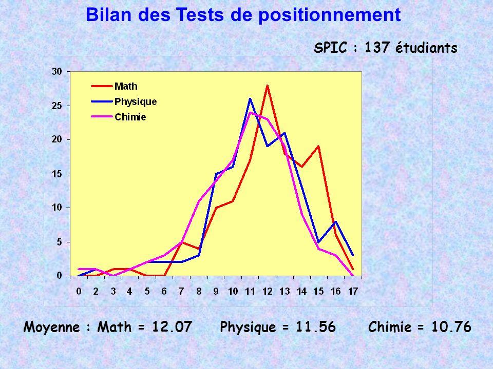 Moyenne : Math = 12.07Physique = 11.56Chimie = 10.76 SPIC : 137 étudiants Bilan des Tests de positionnement