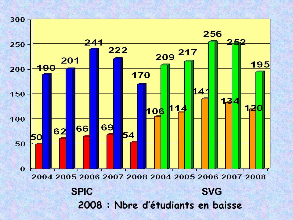 2008 : Nbre détudiants en baisse SPIC SVG