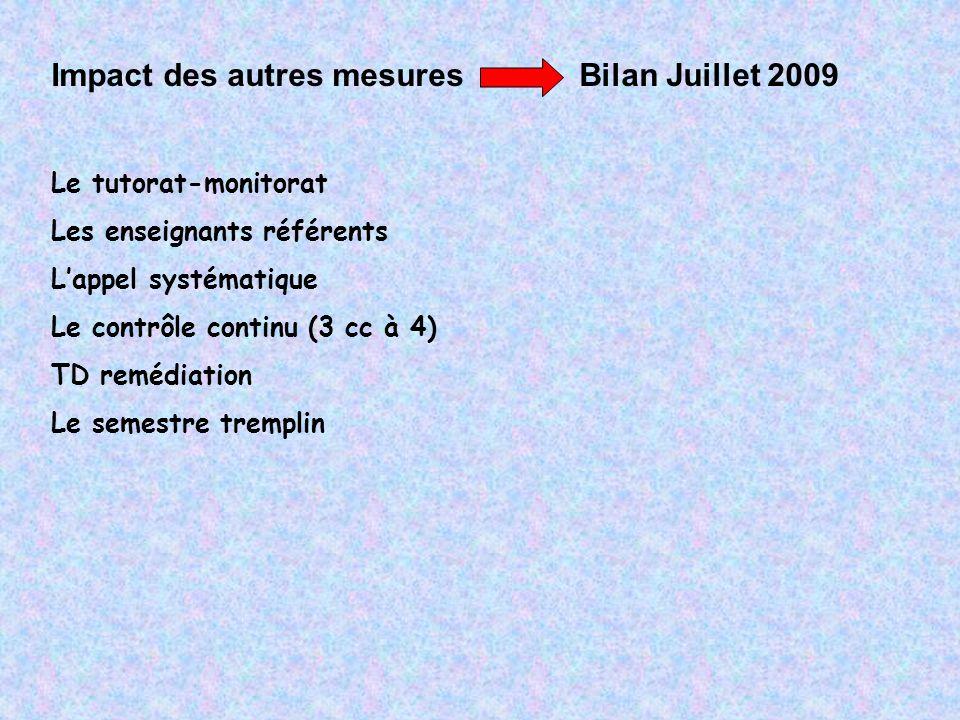 Impact des autres mesures Bilan Juillet 2009 Le tutorat-monitorat Les enseignants référents Lappel systématique Le contrôle continu (3 cc à 4) TD remédiation Le semestre tremplin