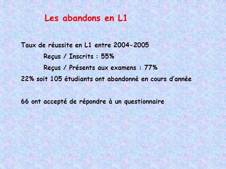 Les abandons en L1 Taux de réussite en L1 entre 2004-2005 Reçus / Inscrits : 55% Reçus / Présents aux examens : 77% 22% soit 105 étudiants ont abandonné en cours dannée 66 ont accepté de répondre à un questionnaire