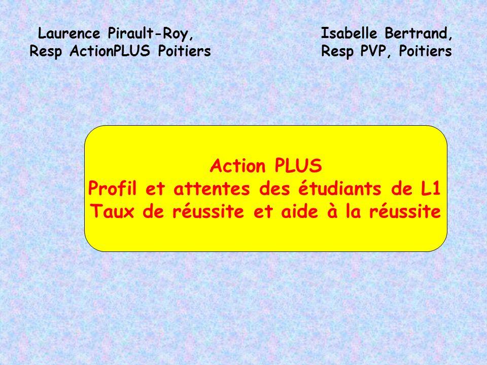 Laurence Pirault-Roy, Resp ActionPLUS Poitiers Action PLUS Profil et attentes des étudiants de L1 Taux de réussite et aide à la réussite Isabelle Bertrand, Resp PVP, Poitiers