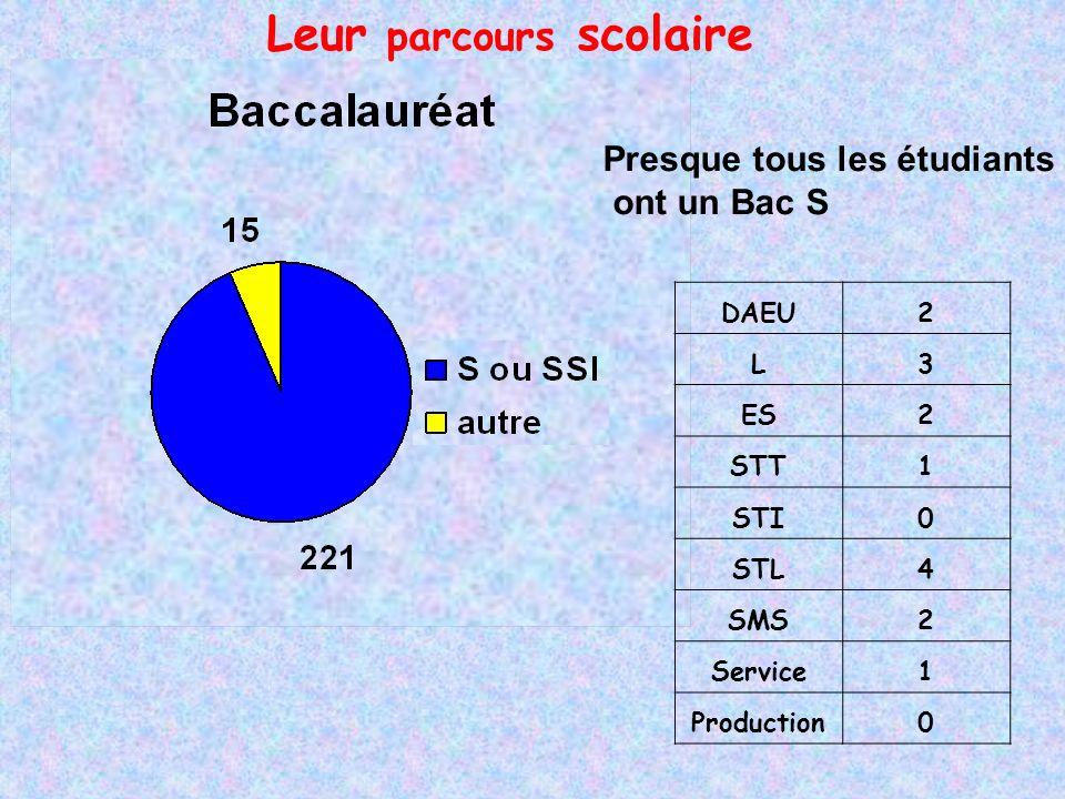 DAEU2 L3 ES2 STT1 STI0 STL4 SMS2 Service1 Production0 Leur parcours scolaire Presque tous les étudiants ont un Bac S