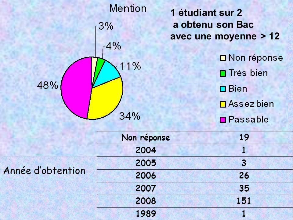 Non réponse19 20041 20053 200626 200735 2008151 19891 Année dobtention 1 étudiant sur 2 a obtenu son Bac avec une moyenne > 12