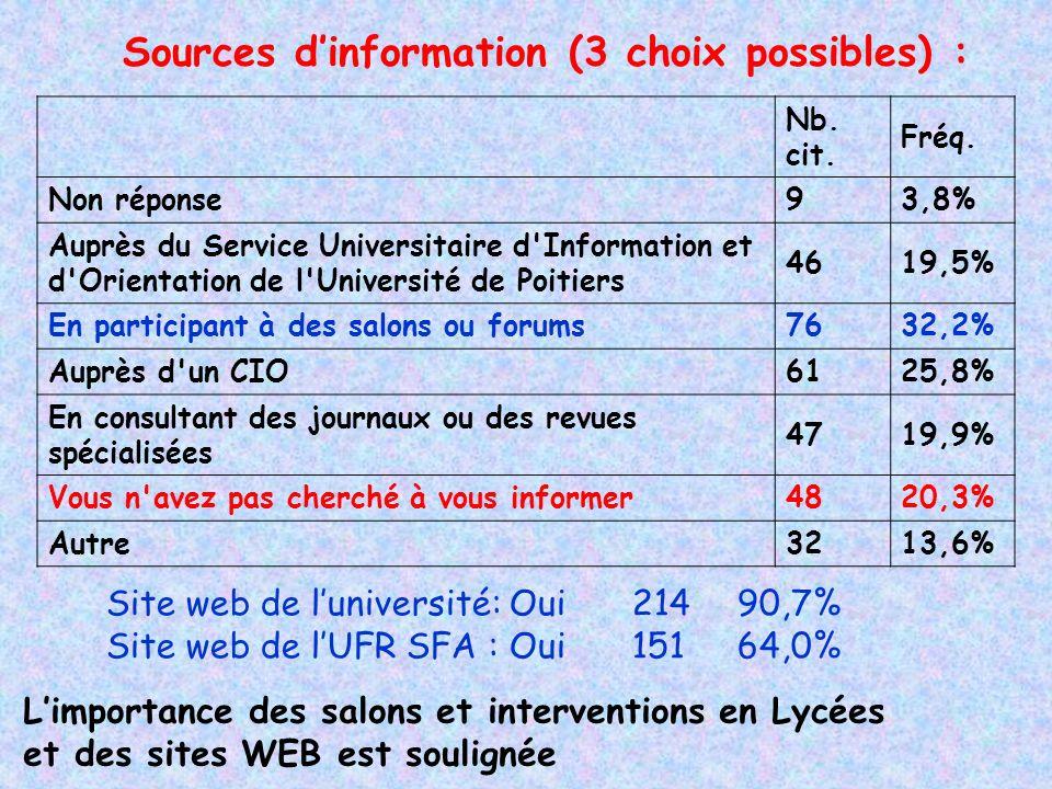 Sources dinformation (3 choix possibles) : Nb. cit.