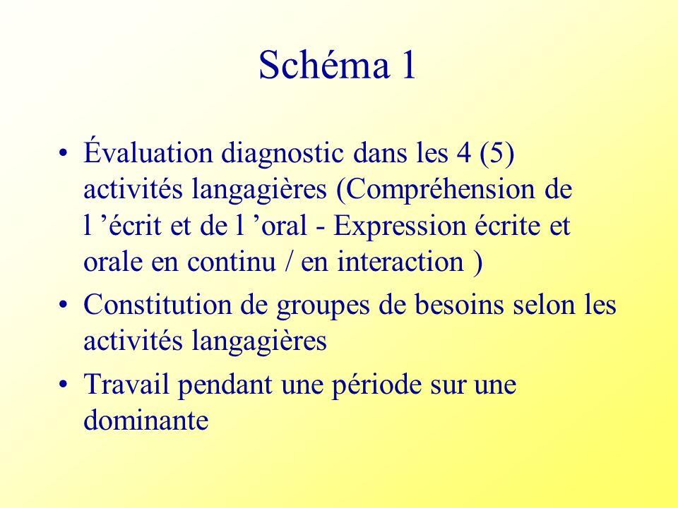 Schéma 1 Évaluation diagnostic dans les 4 (5) activités langagières (Compréhension de l écrit et de l oral - Expression écrite et orale en continu / e