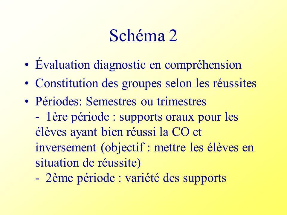 Schéma 2 Évaluation diagnostic en compréhension Constitution des groupes selon les réussites Périodes: Semestres ou trimestres - 1ère période : suppor