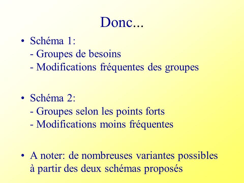Donc... Schéma 1: - Groupes de besoins - Modifications fréquentes des groupes Schéma 2: - Groupes selon les points forts - Modifications moins fréquen