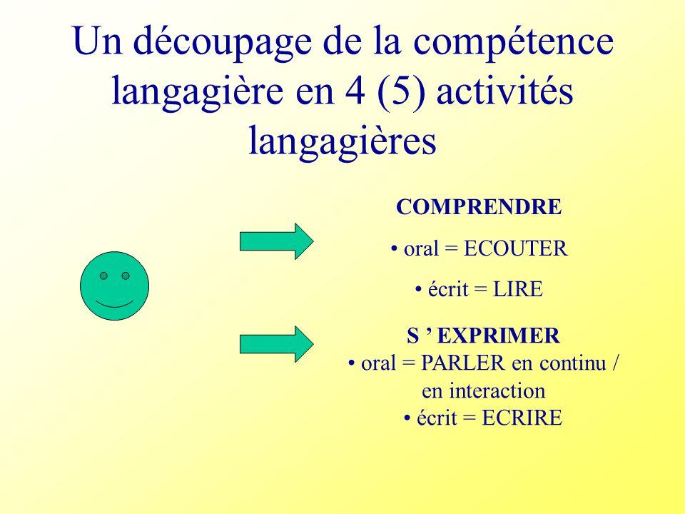 Un découpage de la compétence langagière en 4 (5) activités langagières COMPRENDRE oral = ECOUTER écrit = LIRE S EXPRIMER oral = PARLER en continu / e