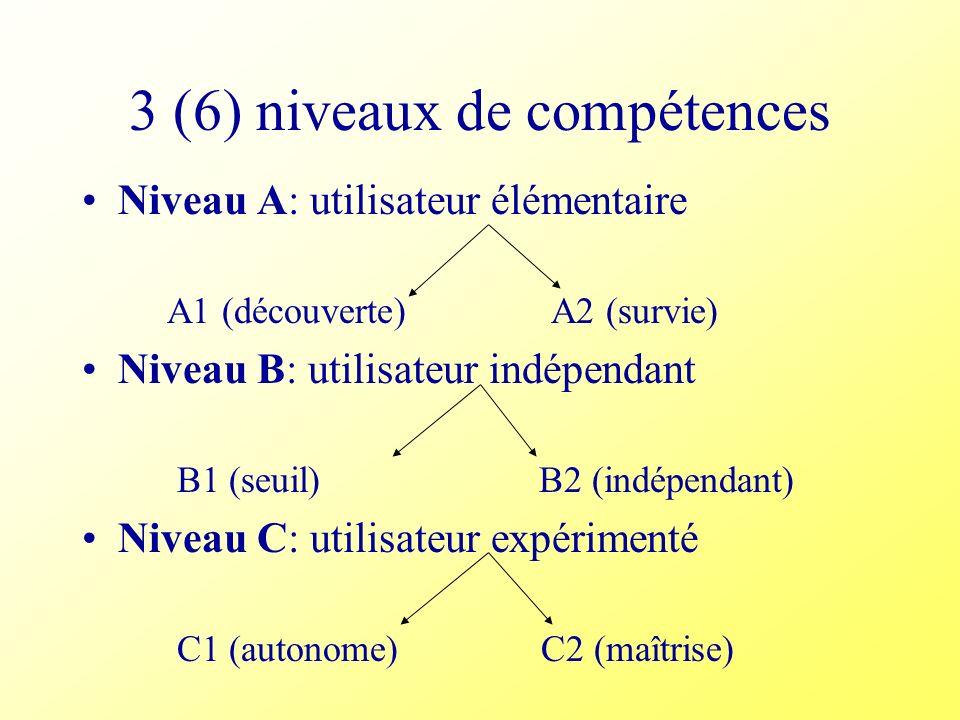 3 (6) niveaux de compétences Niveau A: utilisateur élémentaire A1 (découverte) A2 (survie) Niveau B: utilisateur indépendant B1 (seuil) B2 (indépendan