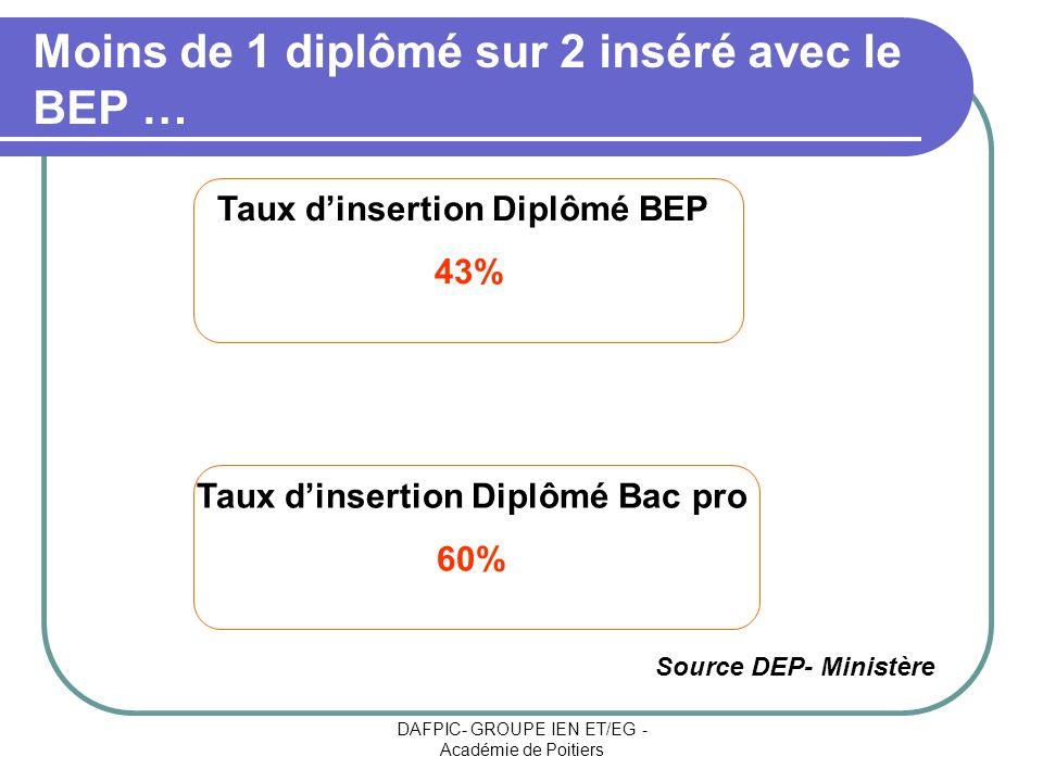DAFPIC- GROUPE IEN ET/EG - Académie de Poitiers Moins de 1 diplômé sur 2 inséré avec le BEP … Taux dinsertion Diplômé BEP 43% Taux dinsertion Diplômé
