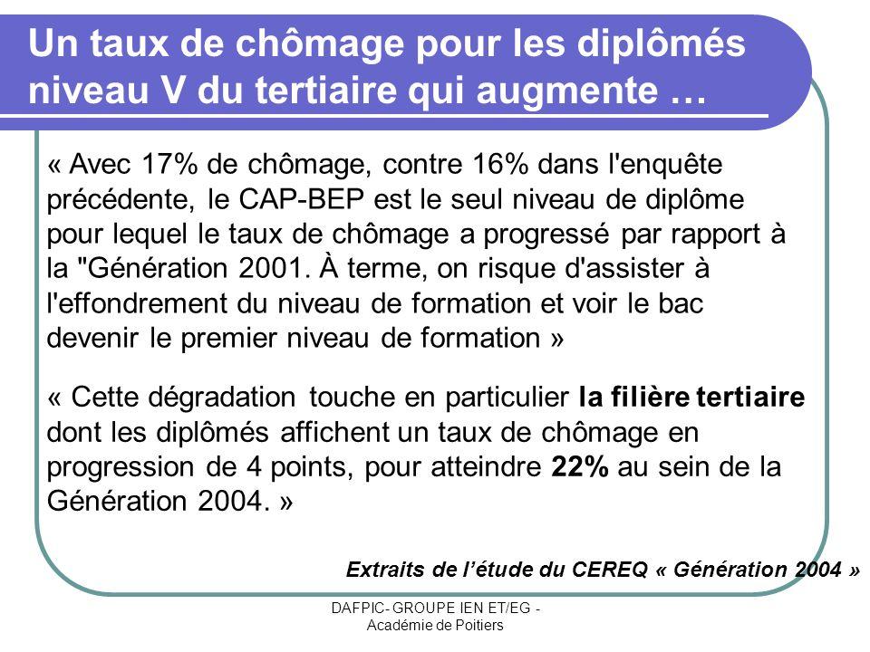 DAFPIC- GROUPE IEN ET/EG - Académie de Poitiers Un taux de chômage pour les diplômés niveau V du tertiaire qui augmente … « Avec 17% de chômage, contr