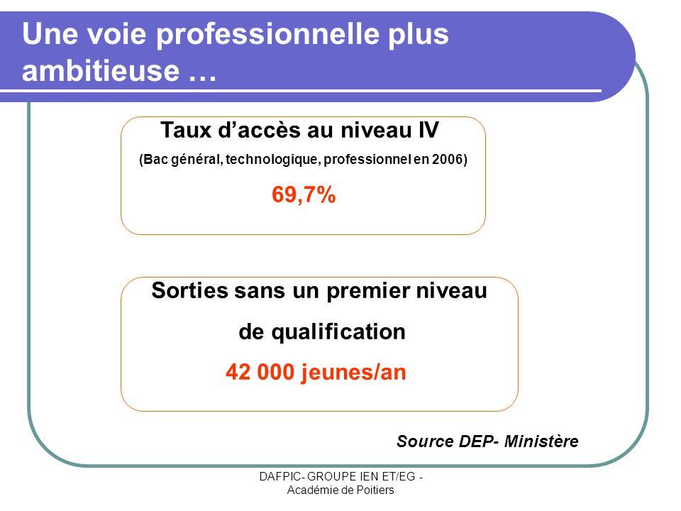 DAFPIC- GROUPE IEN ET/EG - Académie de Poitiers Une voie professionnelle plus ambitieuse … Taux daccès au niveau IV (Bac général, technologique, profe